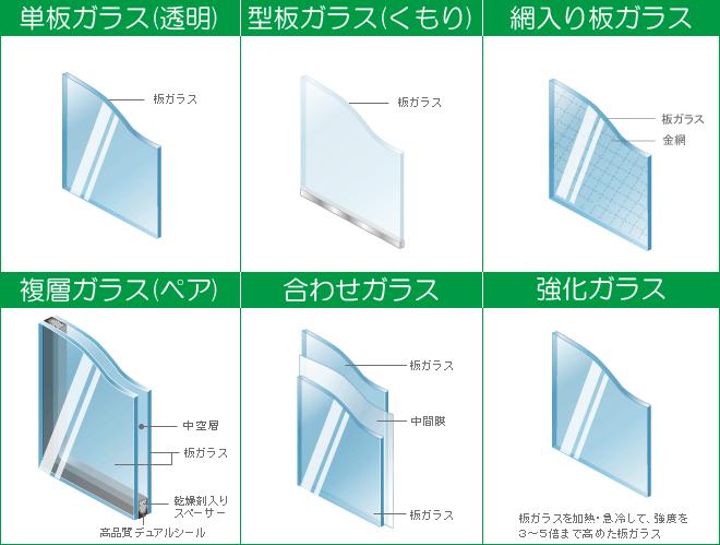 自動車フロントガラス交換横浜神奈川建築ガラス窓ガラス修理種類001